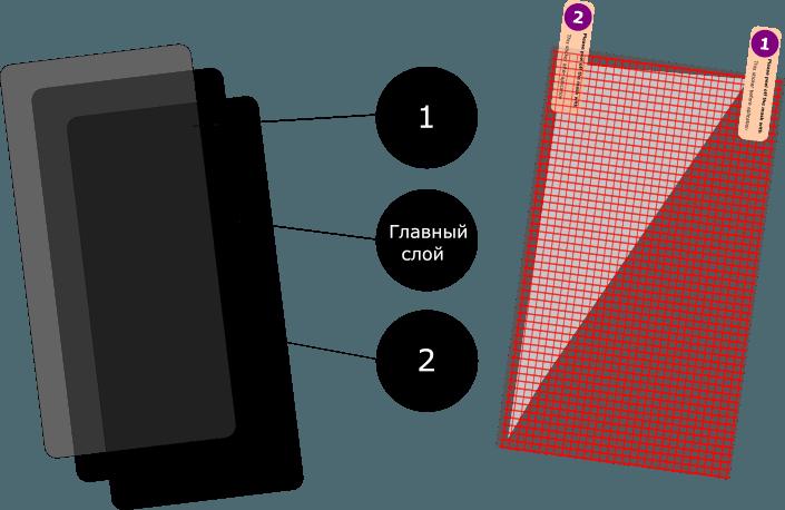 Нумерация прослоек пленочных покрытий