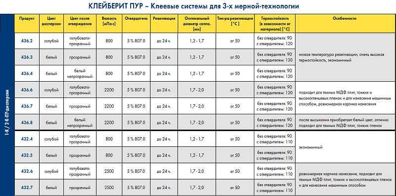 Техническая таблица серий клея Kleiberit PUR