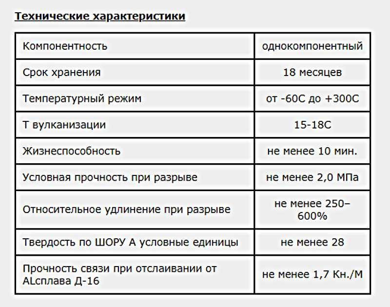 ВГО 1: область применения и инструкция