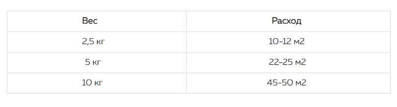 Расчет потребления клеевого состава Oscar для стеклообоев