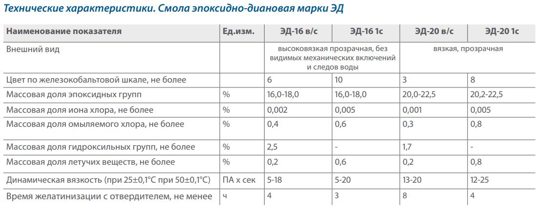 Технические параметры эпоксидно-диановой смолы