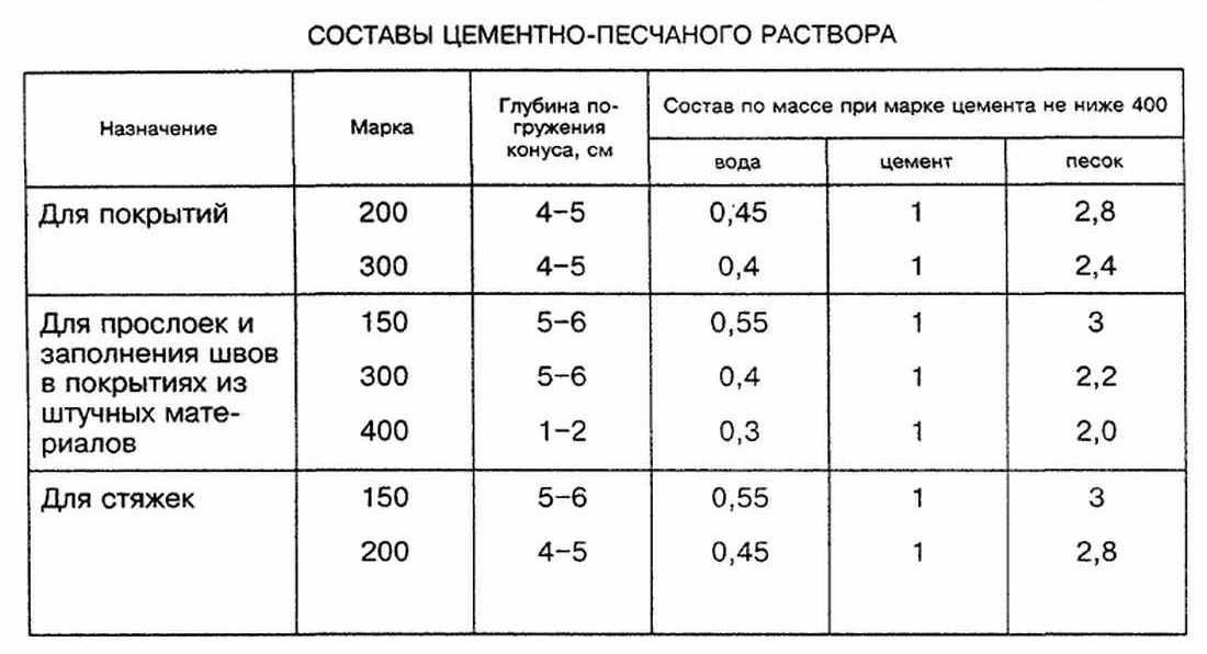 Таблица с точными пропорциями песка, цемента и воды для ЦПС