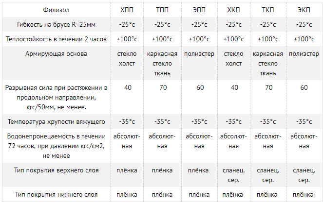 Таблица с параметрами кровельной гидроизоляции